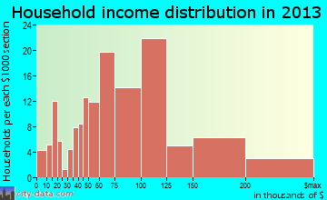 Nolensville household income distribution
