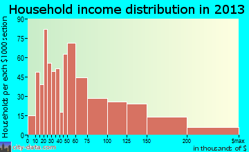 Ripon household income distribution