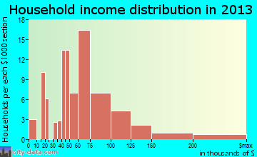 Rural Hill household income distribution
