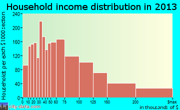 Rocklin household income distribution