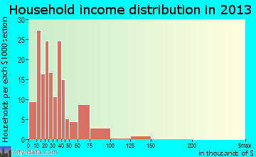 South Fulton household income distribution