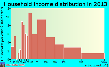 Thompson's Station household income distribution