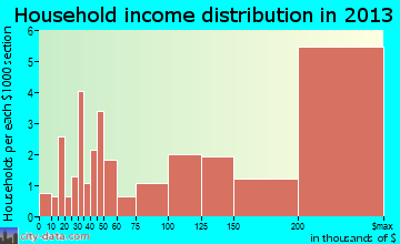 Rolling Hills household income distribution