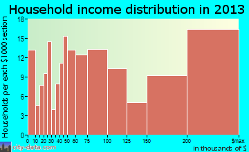 Rolling Hills Estates household income distribution