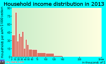 Bolivar household income distribution
