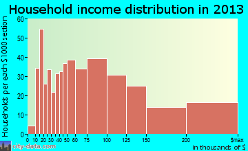 Rosedale household income distribution