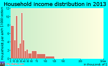 Kennedy household income distribution
