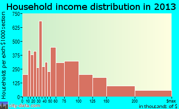 Roseville household income distribution