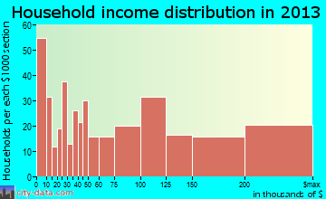 Alamo Heights household income distribution