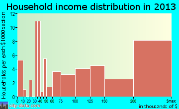 Ross household income distribution