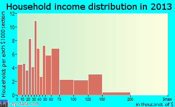 Alvord household income distribution