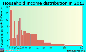 Anahuac household income distribution