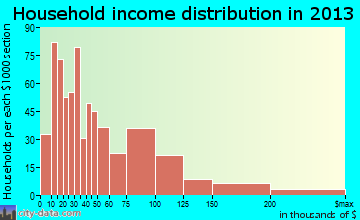 Andrews household income distribution