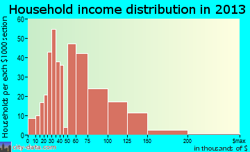 Anna household income distribution