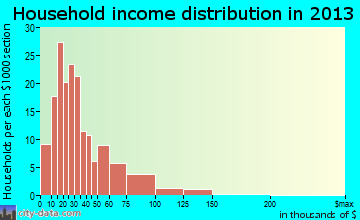 Anthony household income distribution