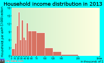 Aubrey household income distribution