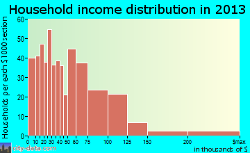 Azle household income distribution