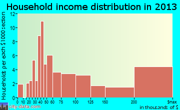 Bartonville household income distribution