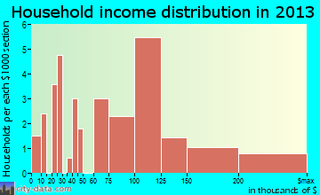 Bear Creek household income distribution