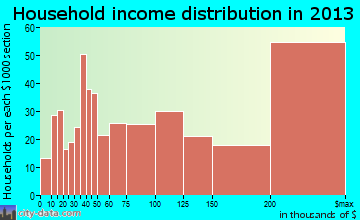 Bellaire household income distribution