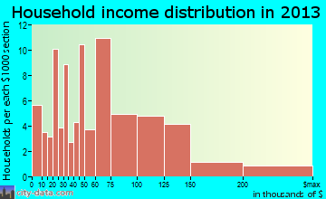 Bevil Oaks household income distribution