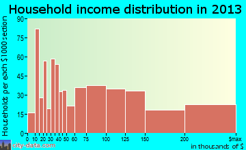 San Anselmo household income distribution