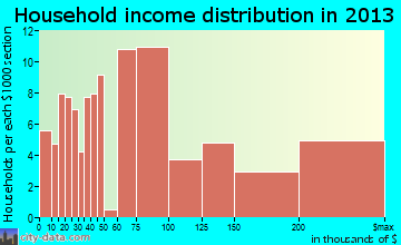 San Antonio Heights household income distribution