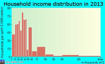 Brownfield household income distribution