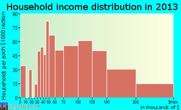 Brushy Creek household income distribution