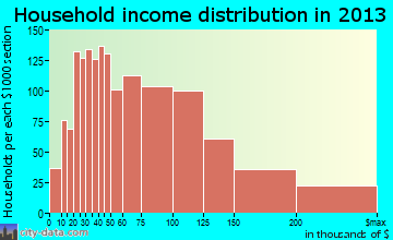San Bruno household income distribution