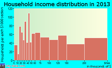 San Carlos household income distribution