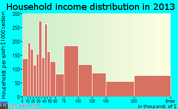 San Clemente household income distribution