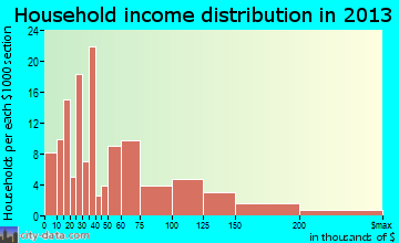 Castroville household income distribution