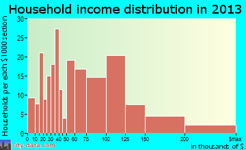 Celina household income distribution