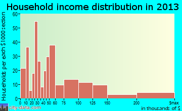 Central Gardens household income distribution