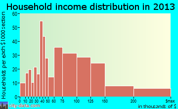 San Diego Country Estates household income distribution