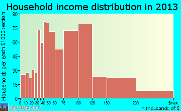 Cibolo household income distribution