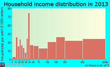 Cinco Ranch household income distribution