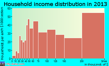 Colleyville household income distribution