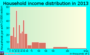 Columbus household income distribution