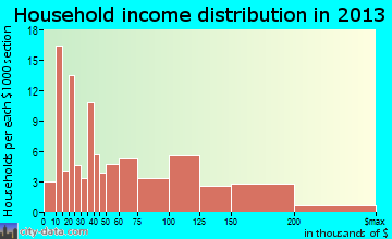 Combine household income distribution