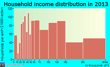 Coppell household income distribution