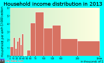 Cross Roads household income distribution