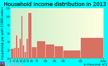 Dalworthington Gardens household income distribution