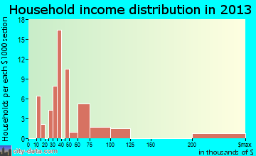 Deweyville household income distribution