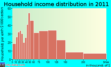 Eagle Mountain household income distribution