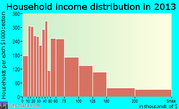 San Leandro household income distribution