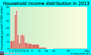 Eastland household income distribution