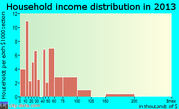 Eden household income distribution