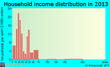 Emory household income distribution